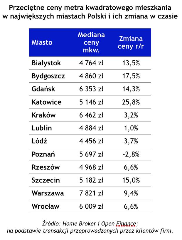 Zmiana cen mieszkań w Polsce